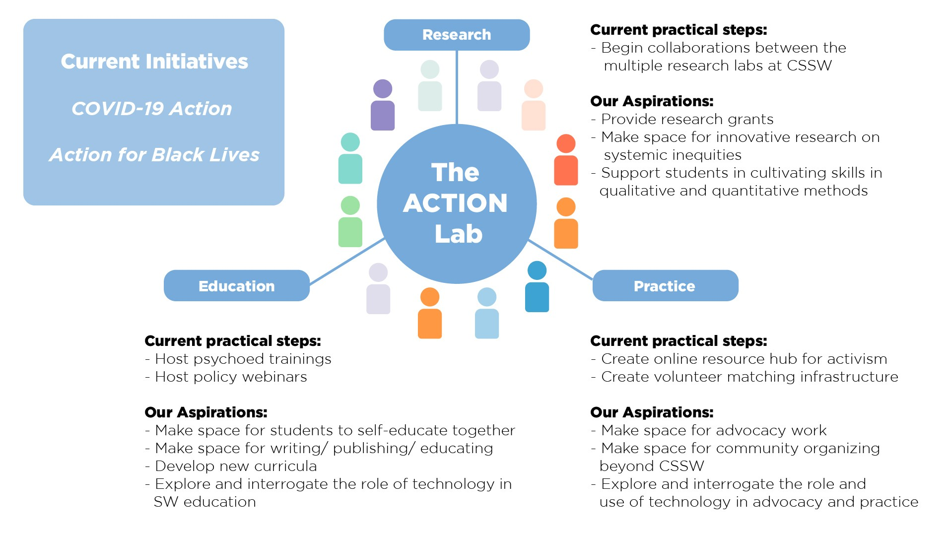 Infographic that contains the three branches of the Action Lab mission: research, education, and practice.